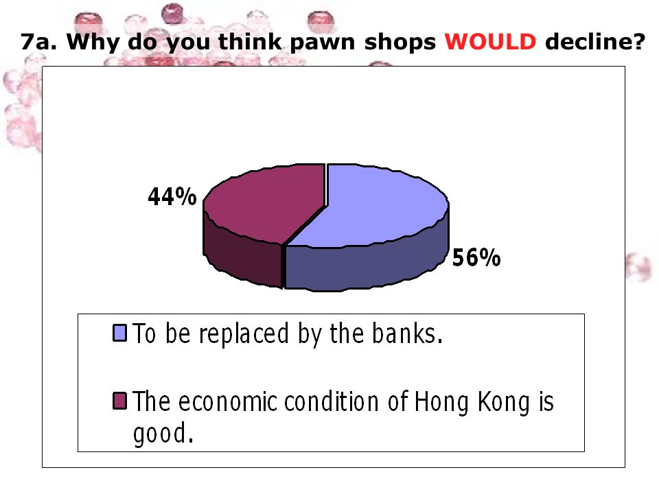 7a. Why do you think pawn shops WOULD decline
