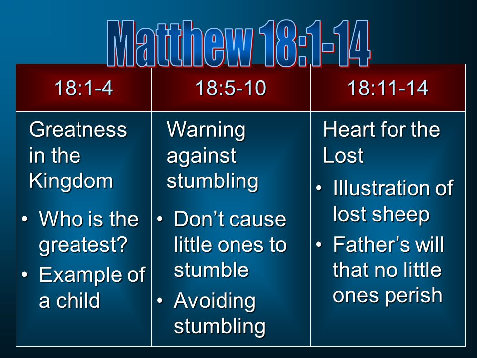 18:1-4 Who is the greatest?Who is the greatest? Example of a childExample of a child Greatness in the Kingdom 18:5-10 Don't cause little ones to stumb