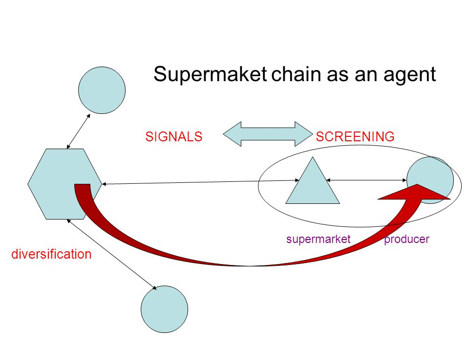 SIGNALS SCREENING supermarket producer diversification Supermaket chain as an agent