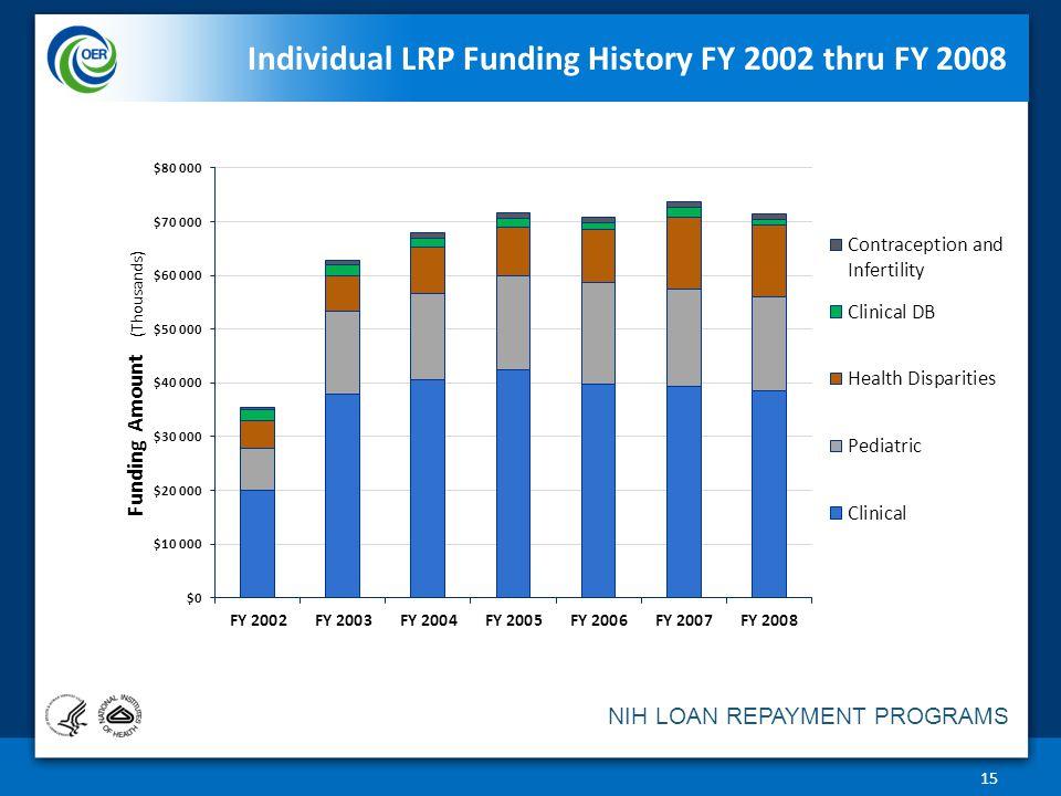 NIH LOAN REPAYMENT PROGRAMS Individual LRP Funding History FY 2002 thru FY 2008 15