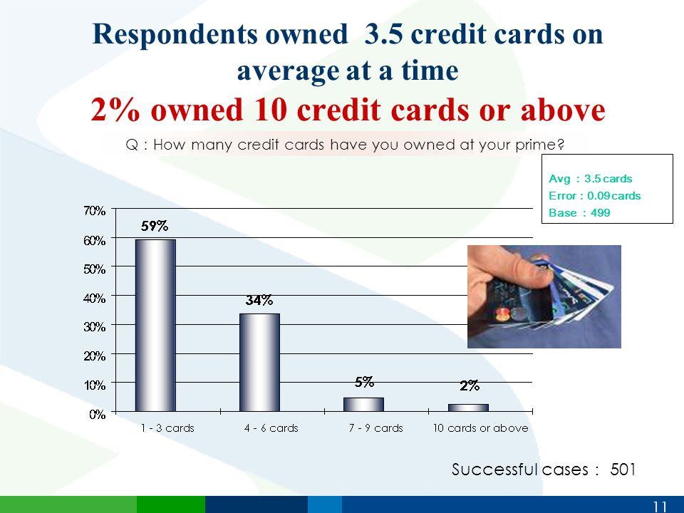 11 Respondents owned 3.5 credit cards on average at a time 2% owned 10 credit cards or above Q : How many credit cards have you owned at your prime.