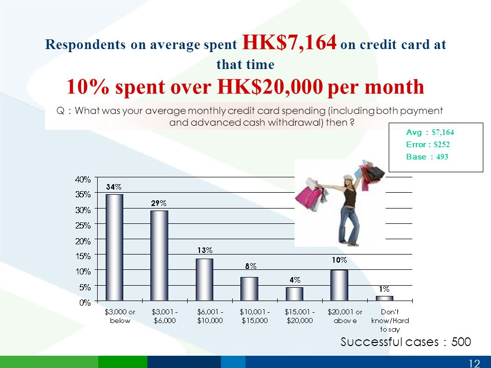12 Respondents on average spent HK$7,164 on credit card at that time 10% spent over HK$20,000 per month Q : What was your average monthly credit card spending (including both payment and advanced cash withdrawal) then .