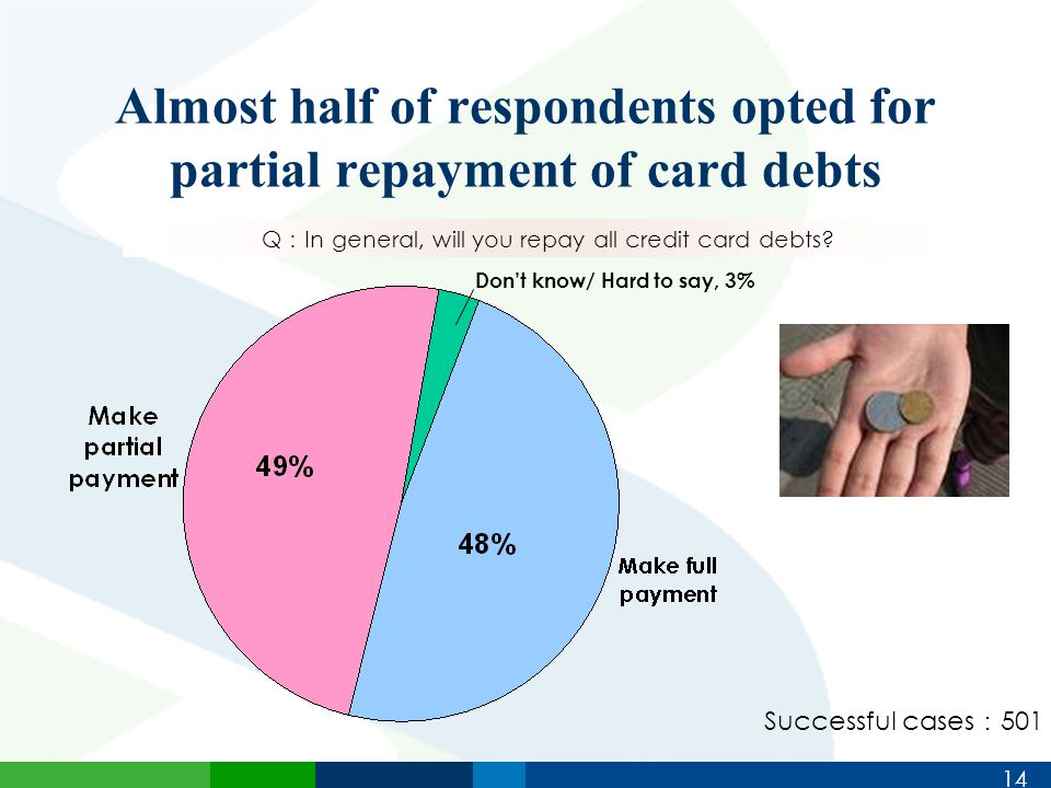 14 Almost half of respondents opted for partial repayment of card debts Q : In general, will you repay all credit card debts.