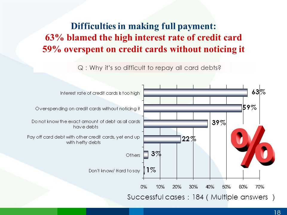 18 Difficulties in making full payment: 63% blamed the high interest rate of credit card 59% overspent on credit cards without noticing it Q : Why it's so difficult to repay all card debts.