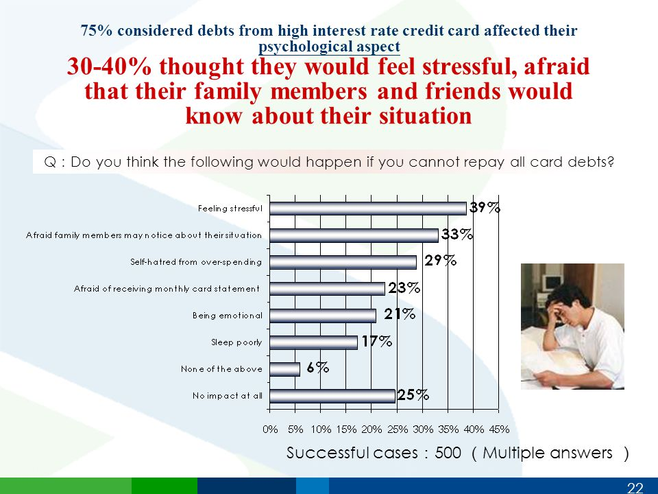 22 75% considered debts from high interest rate credit card affected their psychological aspect 30-40% thought they would feel stressful, afraid that their family members and friends would know about their situation Successful cases : 500 ( Multiple answers ) Q : Do you think the following would happen if you cannot repay all card debts