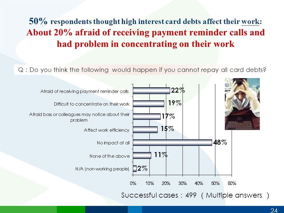 24 50% respondents thought high interest card debts affect their work: About 20% afraid of receiving payment reminder calls and had problem in concentrating on their work Successful cases : 499 ( Multiple answers ) Q : Do you think the following would happen if you cannot repay all card debts