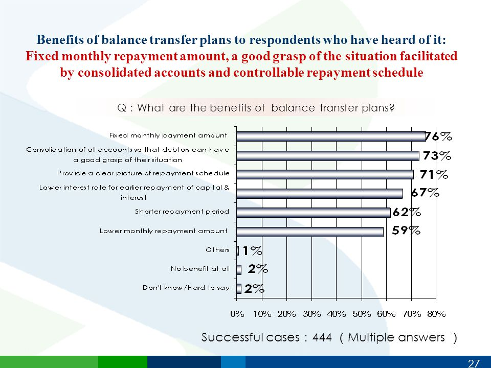 27 Benefits of balance transfer plans to respondents who have heard of it: Fixed monthly repayment amount, a good grasp of the situation facilitated by consolidated accounts and controllable repayment schedule Q : What are the benefits of balance transfer plans.