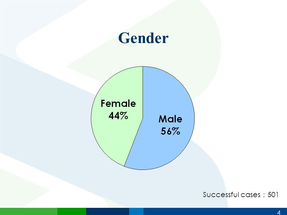 4 Gender Successful cases : 501