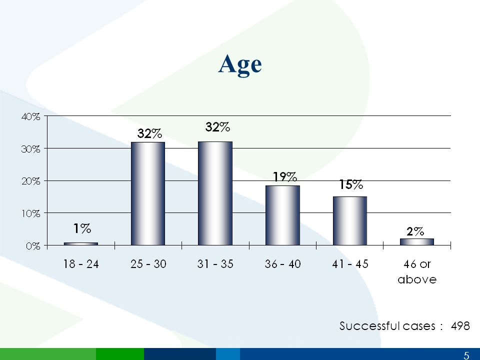 5 Age Successful cases : 498