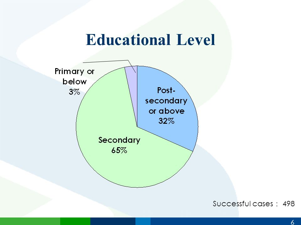 6 Educational Level Successful cases : 498
