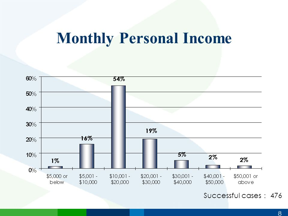 8 Monthly Personal Income Successful cases : 476