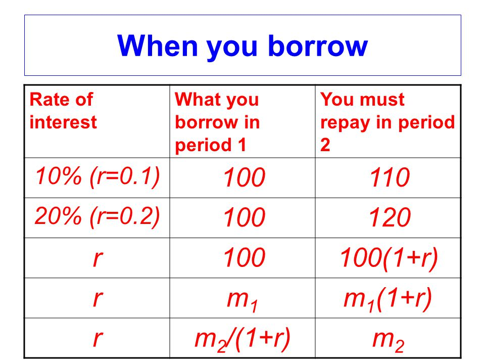 When you borrow Rate of interest What you borrow in period 1 You must repay in period 2 10% (r=0.1) 100110 20% (r=0.2) 100120 r100100(1+r) rm1m1 m 1 (1+r) rm 2 /(1+r)m2m2