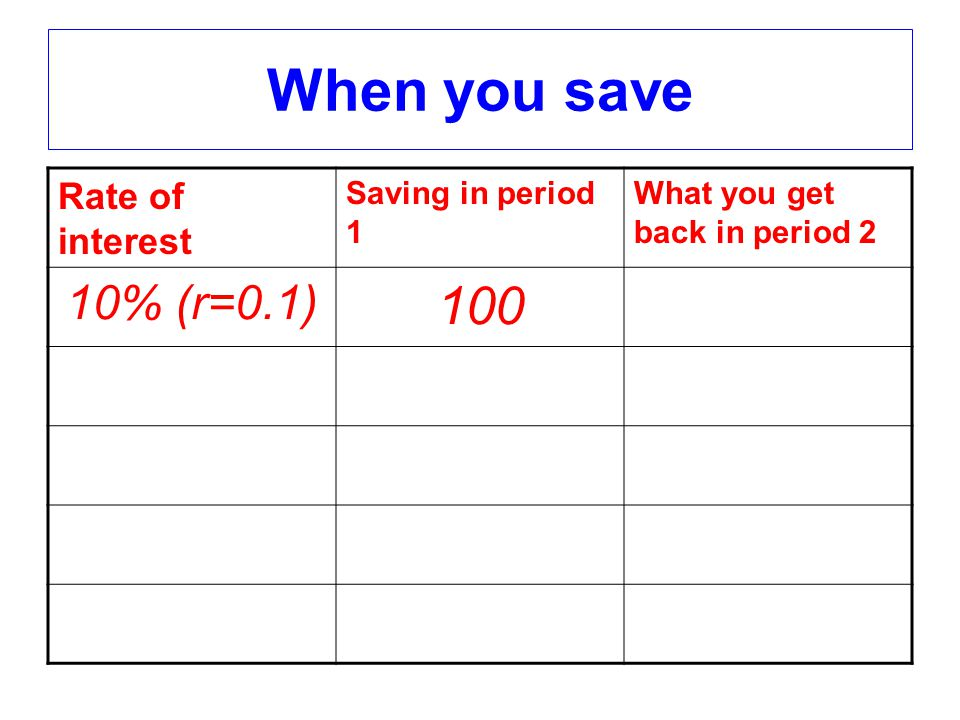 When you save Rate of interest Saving in period 1 What you get back in period 2 10% (r=0.1) 100
