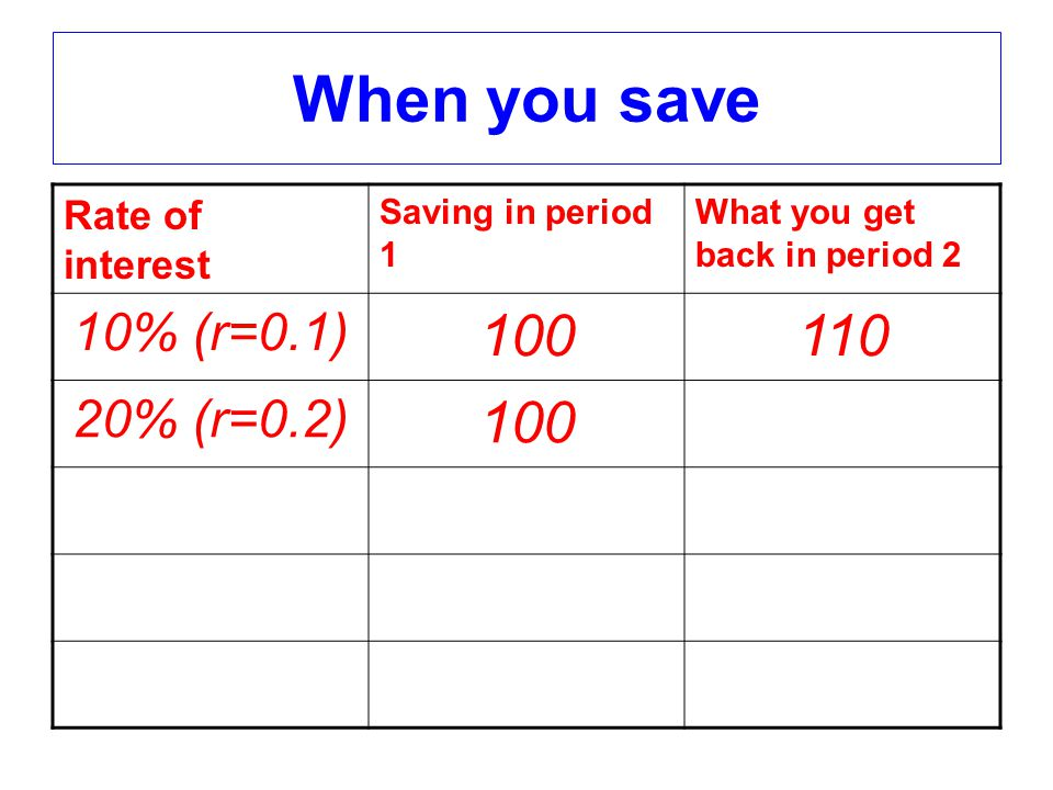 When you save Rate of interest Saving in period 1 What you get back in period 2 10% (r=0.1) 100110 20% (r=0.2) 100