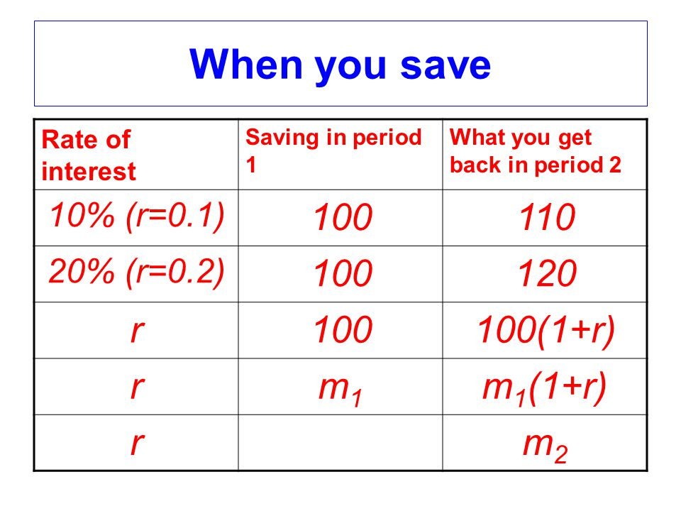 When you save Rate of interest Saving in period 1 What you get back in period 2 10% (r=0.1) 100110 20% (r=0.2) 100120 r100100(1+r) rm1m1 m 1 (1+r) rm2m2
