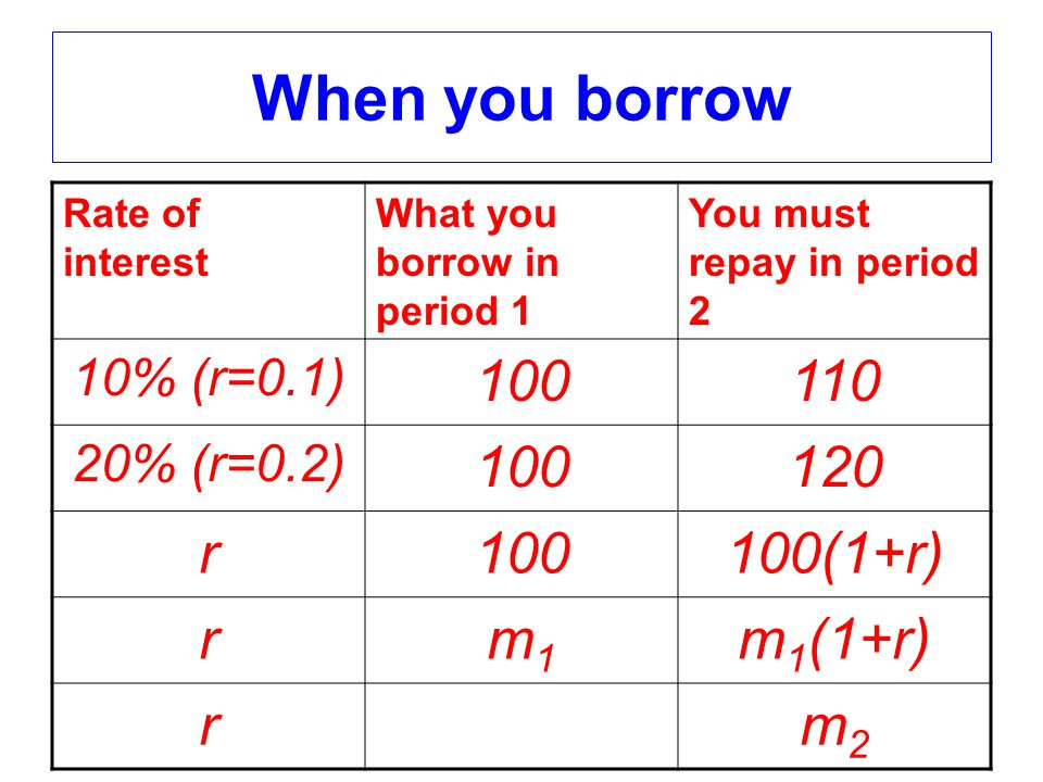 When you borrow Rate of interest What you borrow in period 1 You must repay in period 2 10% (r=0.1) 100110 20% (r=0.2) 100120 r100100(1+r) rm1m1 m 1 (1+r) rm2m2