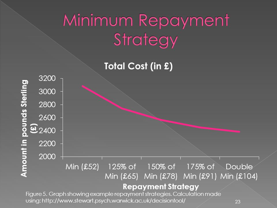 Figure 5.Graph showing example repayment strategies.