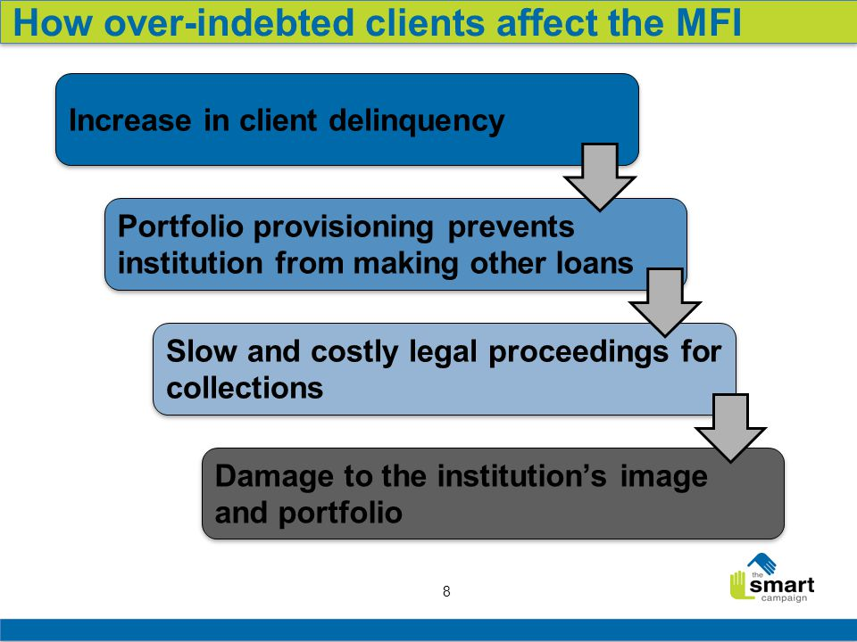 8 How over-indebted clients affect the MFI Increase in client delinquency Portfolio provisioning prevents institution from making other loans Slow and costly legal proceedings for collections Damage to the institution's image and portfolio