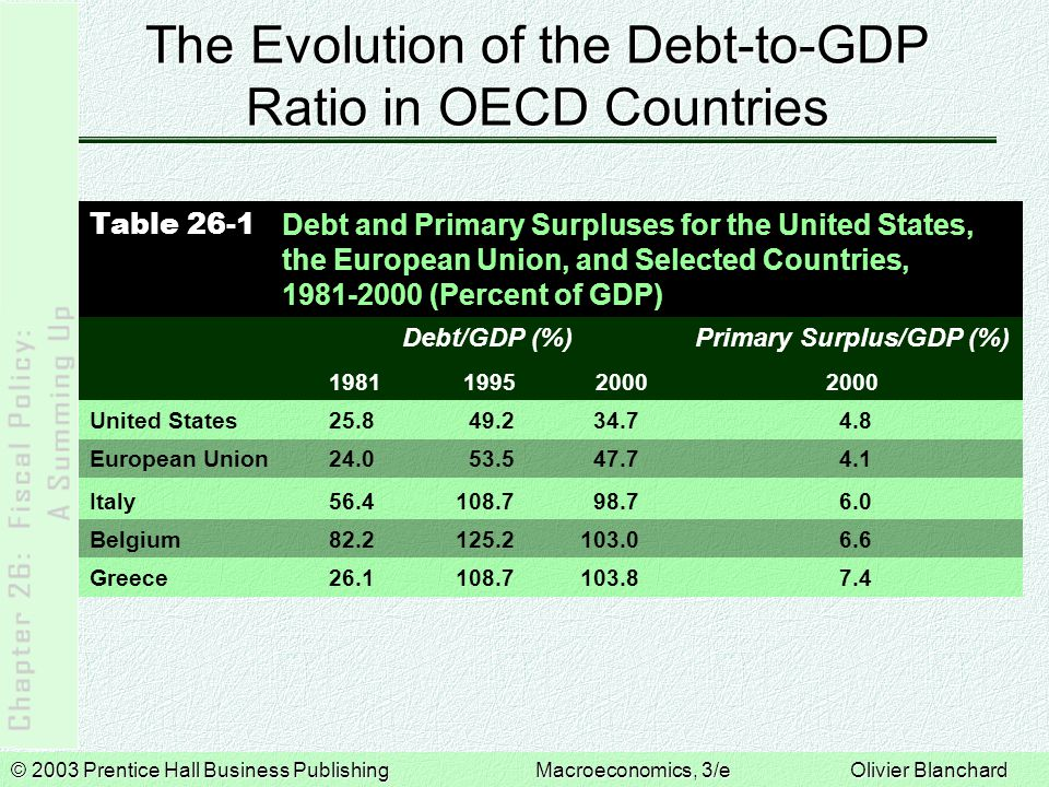 © 2003 Prentice Hall Business PublishingMacroeconomics, 3/e Olivier Blanchard The Evolution of the Debt-to-GDP Ratio in OECD Countries Table 26-1 Debt