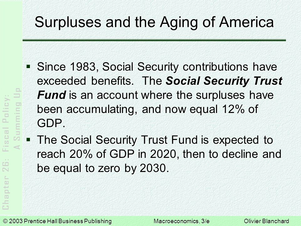 © 2003 Prentice Hall Business PublishingMacroeconomics, 3/e Olivier Blanchard Surpluses and the Aging of America  Since 1983, Social Security contrib