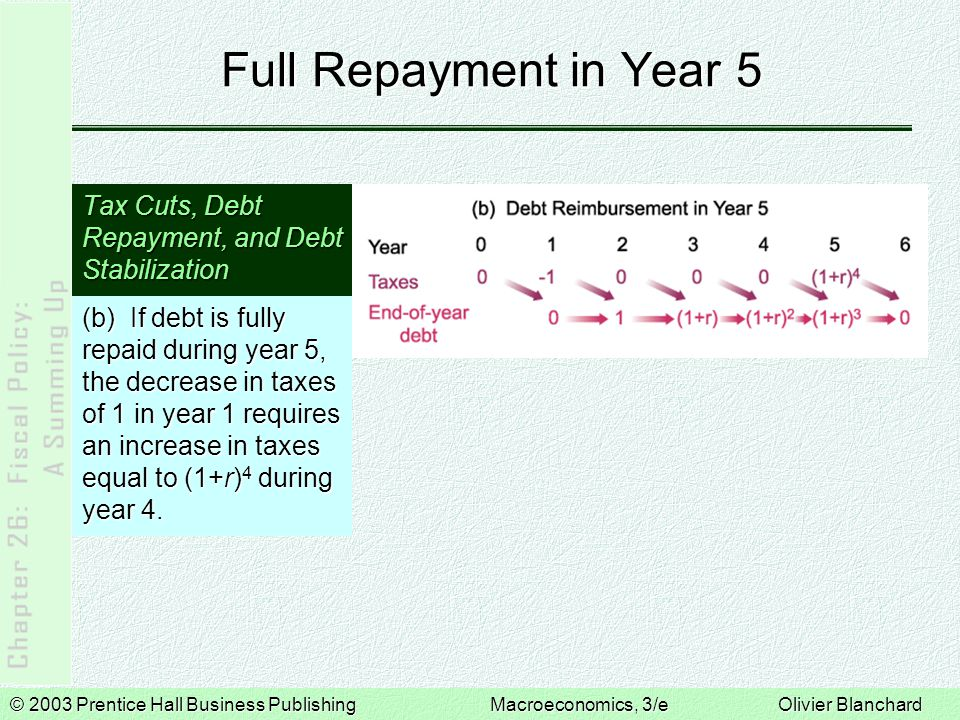 © 2003 Prentice Hall Business PublishingMacroeconomics, 3/e Olivier Blanchard Full Repayment in Year 5 Tax Cuts, Debt Repayment, and Debt Stabilizatio