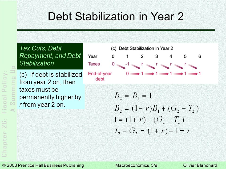 © 2003 Prentice Hall Business PublishingMacroeconomics, 3/e Olivier Blanchard Debt Stabilization in Year 2 Tax Cuts, Debt Repayment, and Debt Stabiliz