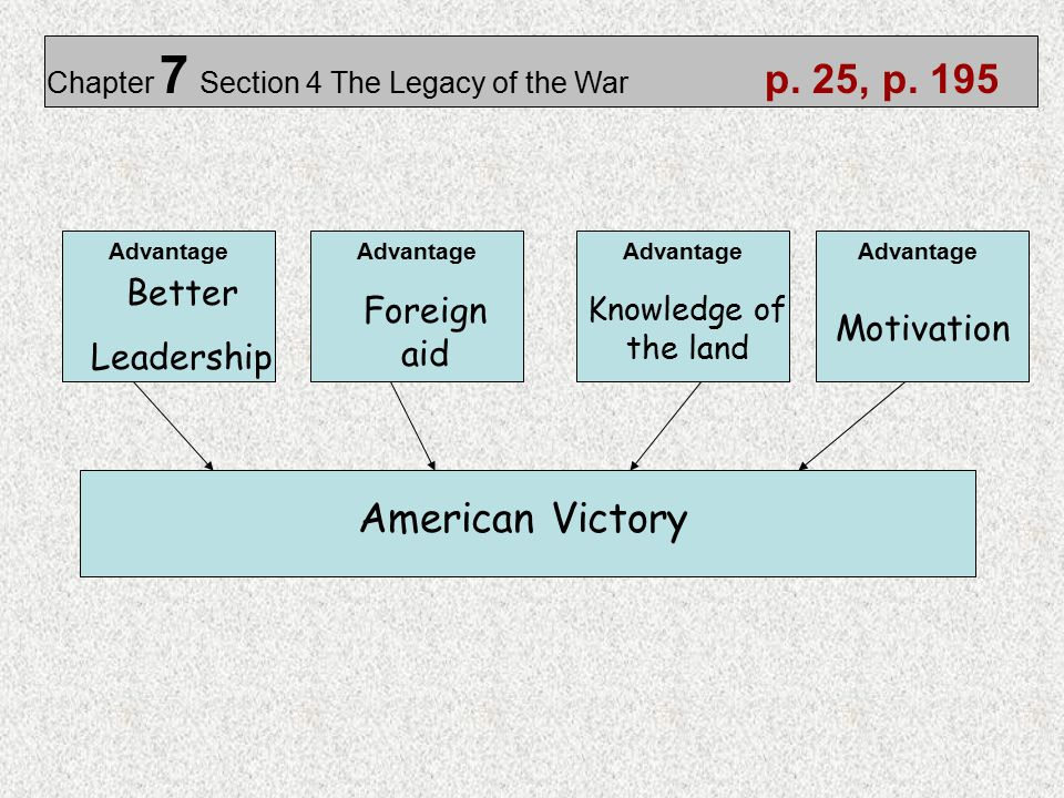 Chapter 7 Section 4 The Legacy of the War p. 25, p. 195 Better Leadership Foreign aid Knowledge of the land Motivation American Victory Advantage