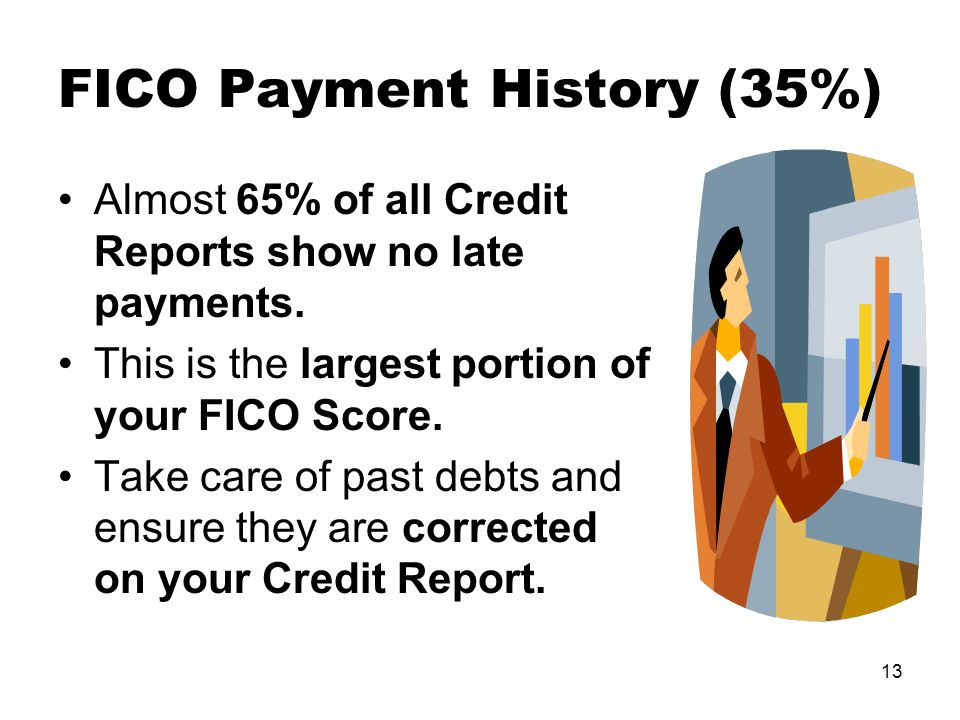13 FICO Payment History (35%) Almost 65% of all Credit Reports show no late payments.