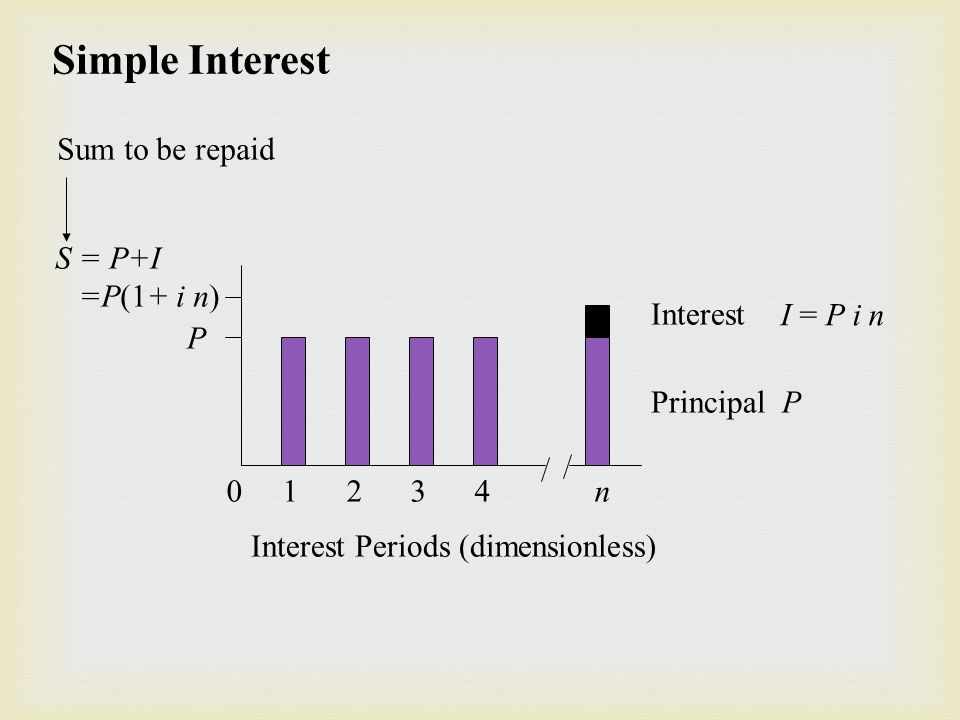 Simple Interest P S = P+I =P(1+ i n) Interest Principal P I = P i n 0 1 2 3 4 n Interest Periods (dimensionless) Sum to be repaid