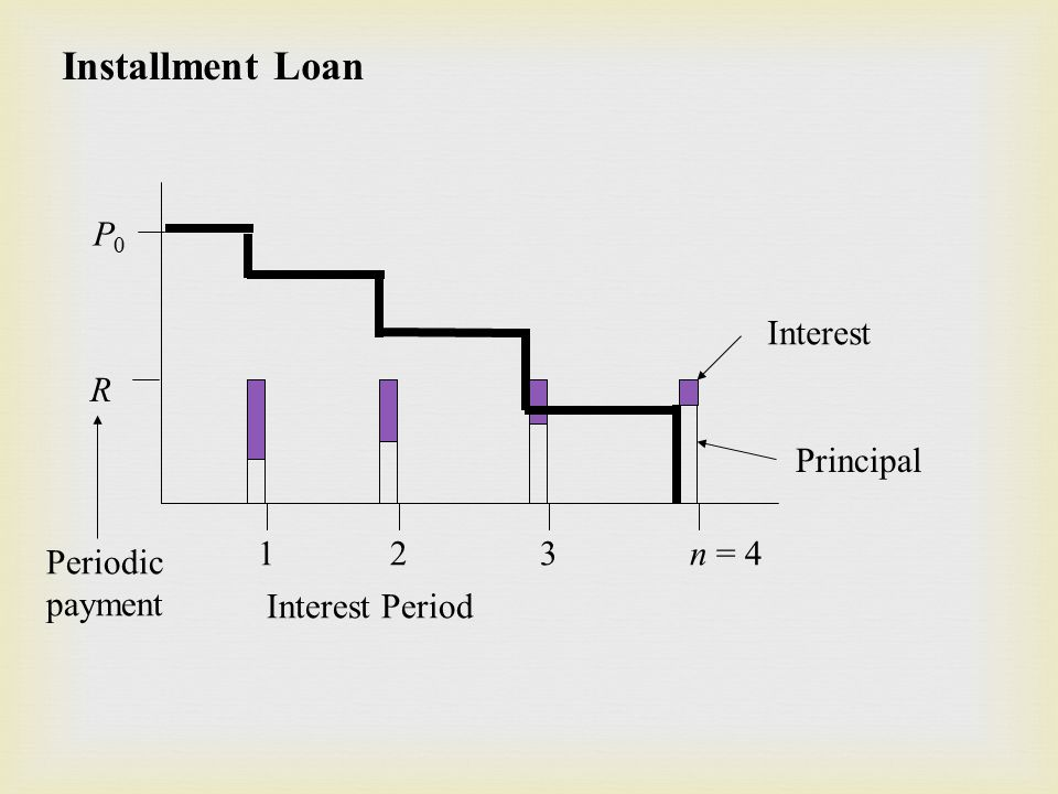Installment Loan R P0P0 1 2 3 n = 4 Interest Period Periodic payment Principal Interest