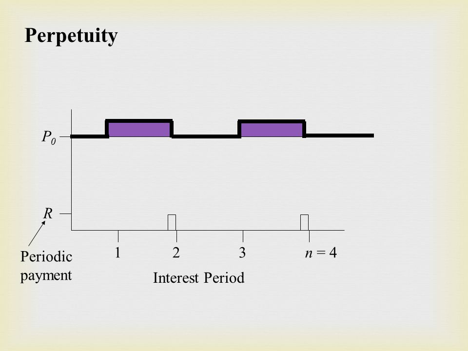 Perpetuity R P0P0 1 2 3 n = 4 Interest Period Periodic payment
