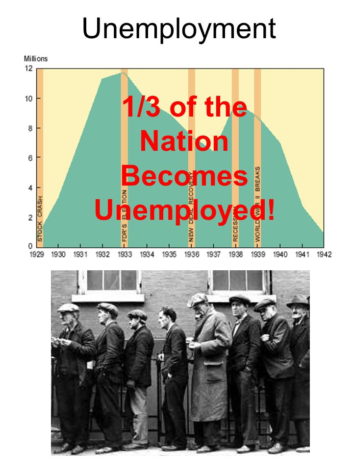 Unemployment 1/3 of the Nation Becomes Unemployed!
