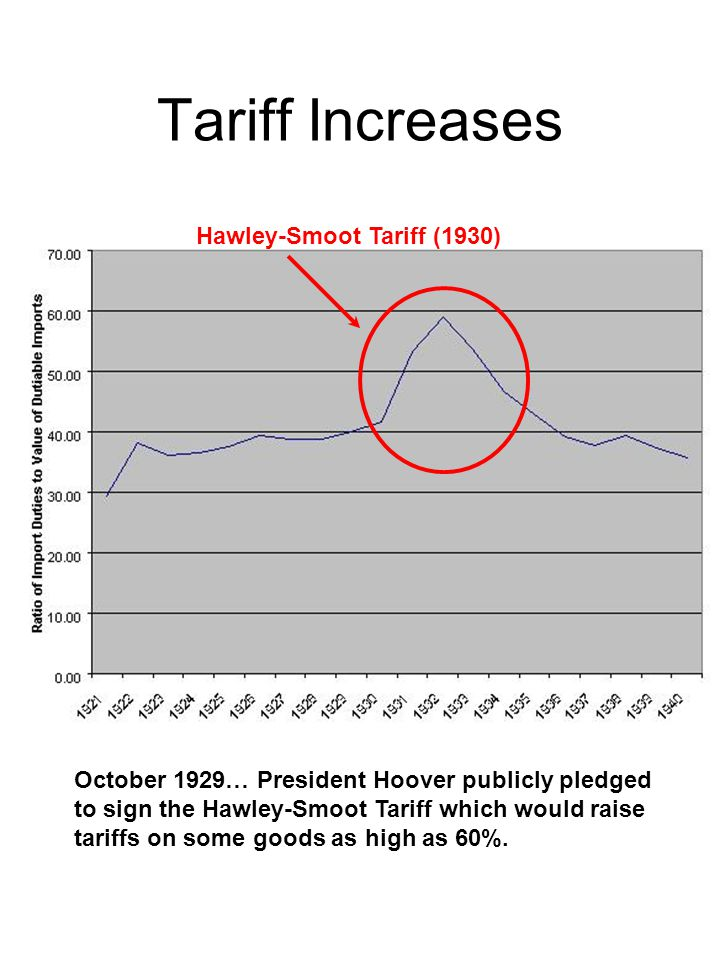 Tariff Increases Hawley-Smoot Tariff (1930) October 1929… President Hoover publicly pledged to sign the Hawley-Smoot Tariff which would raise tariffs on some goods as high as 60%.