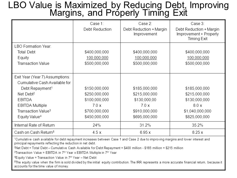 LBO Value is Maximized by Reducing Debt, Improving Margins, and Properly Timing Exit Case 1: Debt Reduction Case 2: Debt Reduction + Margin Improvement Case 3: Debt Reduction + Margin Improvement + Properly Timing Exit LBO Formation Year: Total Debt Equity Transaction Value $400,000,000 100,000,000 $500,000,000 $400,000,000 100,000,000 $500,000,000 $400,000,000 100,000,000 $500,000,000 Exit Year (Year 7) Assumptions: Cumulative Cash Available for Debt Repayment 1 Net Debt 2 EBITDA EBITDA Multiple Transaction Value 3 Equity Value 4 $150,000,000 $250,000,000 $100,000,000 7.0 x $700,000,000 $450,000,000 $185,000,000 $215,000,000 $130,000,00 7.0 x $910,000,000 $695,000,000 $185,000,000 $215,000,000 $130,000,000 8.0 x $1,040,000,000 $825,000,000 Internal Rate of Return24%31.2%35.2% Cash on Cash Return 5 4.5 x6.95 x8.25 x 1 Cumulative cash available for debt repayment increases between Case 1 and Case 2 due to improving margins and lower interest and principal repayments reflecting the reduction in net debt.