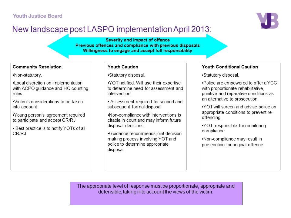 New landscape post LASPO implementation April 2013: Community Resolution.