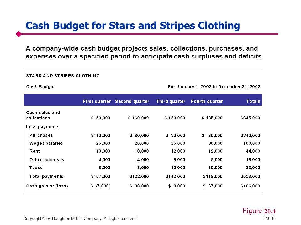 Copyright © by Houghton Mifflin Company. All rights reserved.20–10 Cash Budget for Stars and Stripes Clothing Figure 20.4 A company-wide cash budget p