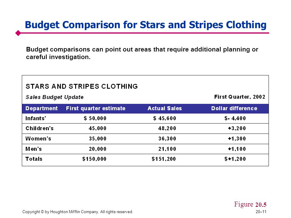 Copyright © by Houghton Mifflin Company. All rights reserved.20–11 Budget Comparison for Stars and Stripes Clothing Budget comparisons can point out a