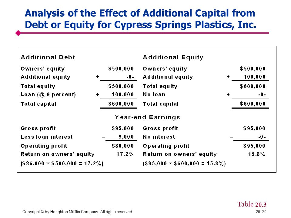 Copyright © by Houghton Mifflin Company. All rights reserved.20–20 Analysis of the Effect of Additional Capital from Debt or Equity for Cypress Spring