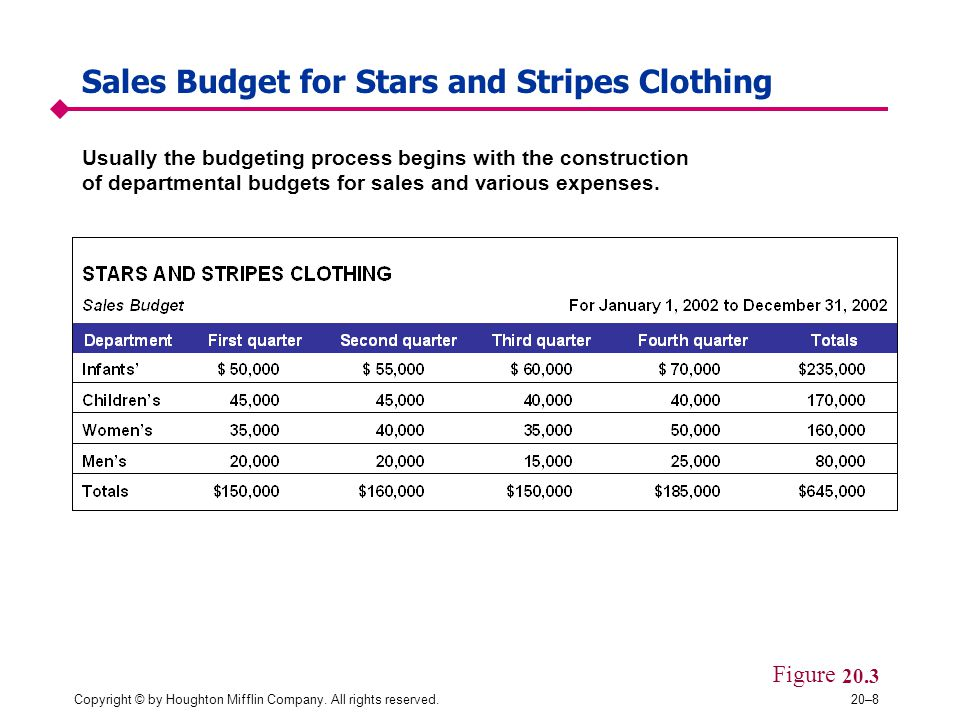 Copyright © by Houghton Mifflin Company. All rights reserved.20–8 Sales Budget for Stars and Stripes Clothing Figure 20.3 Usually the budgeting proces