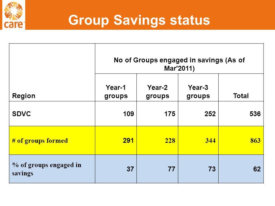 Group Savings status Region No of Groups engaged in savings (As of Mar 2011) Year-1 groups Year-2 groups Year-3 groupsTotal SDVC109175252536 # of groups formed 291 228344863 % of groups engaged in savings 37777362