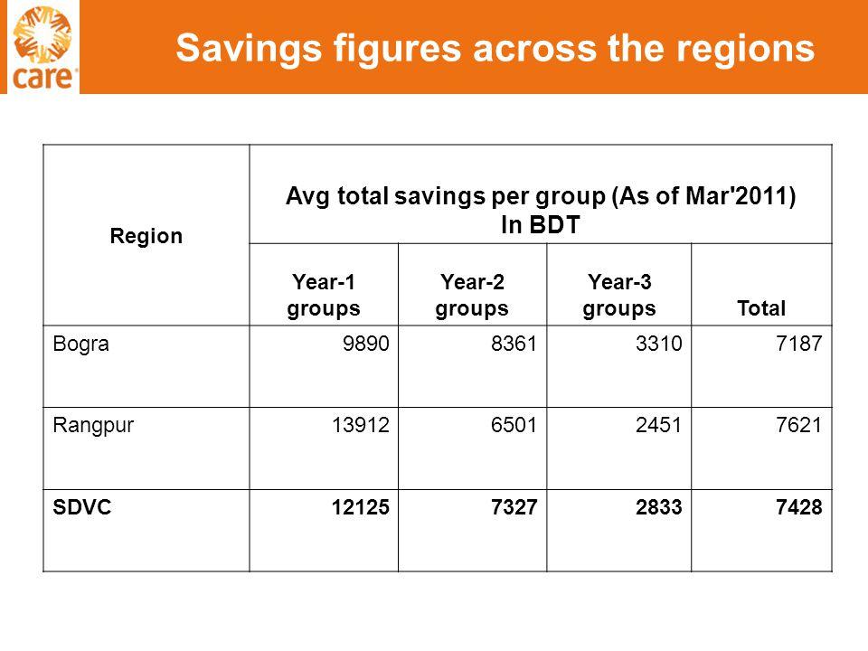 Savings figures across the regions Region Avg total savings per group (As of Mar 2011) In BDT Year-1 groups Year-2 groups Year-3 groupsTotal Bogra9890836133107187 Rangpur13912650124517621 SDVC12125732728337428