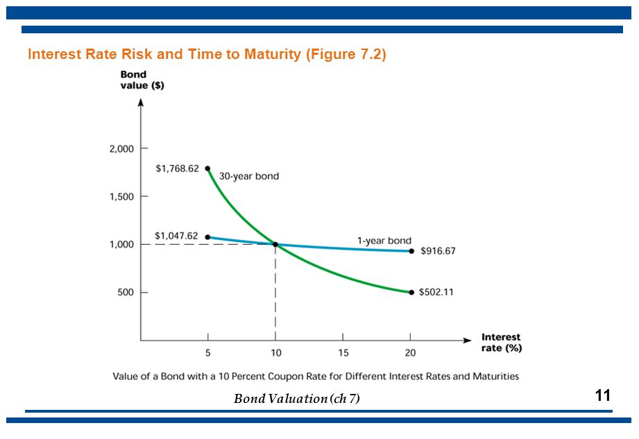 Bond Valuation (ch 7) 11 Interest Rate Risk and Time to Maturity (Figure 7.2)