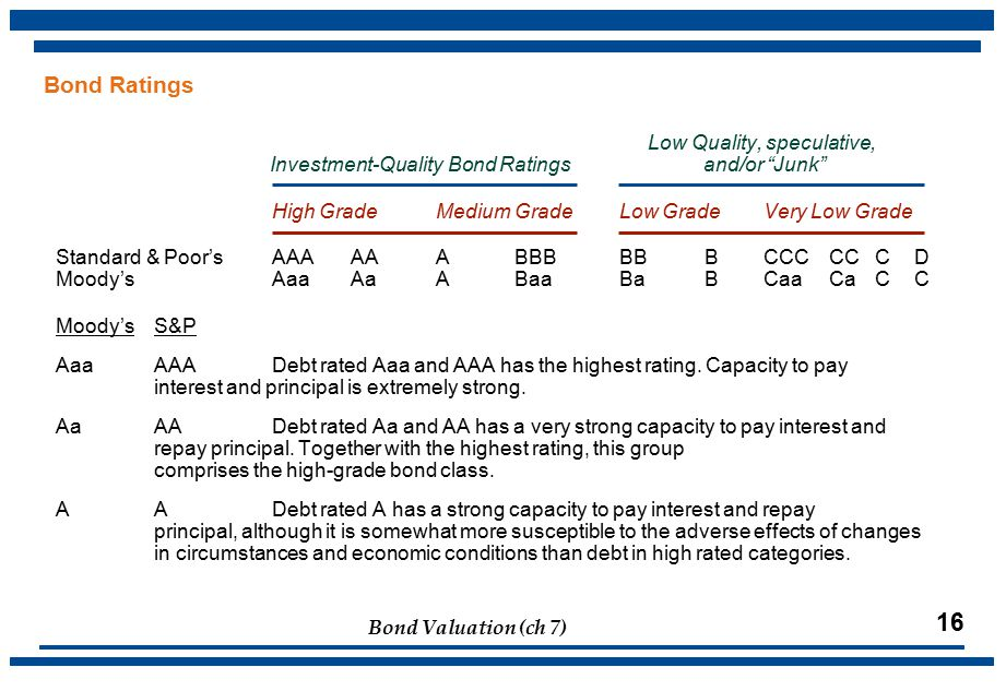 Bond Valuation (ch 7) 16 Bond Ratings Low Quality, speculative, Investment-Quality Bond Ratings and/or Junk High GradeMedium GradeLow GradeVery Low Grade Standard & Poor'sAAAAAABBBBBBCCCCCCD Moody'sAaaAaABaaBaBCaaCaCC Moody'sS&P AaaAAADebt rated Aaa and AAA has the highest rating.