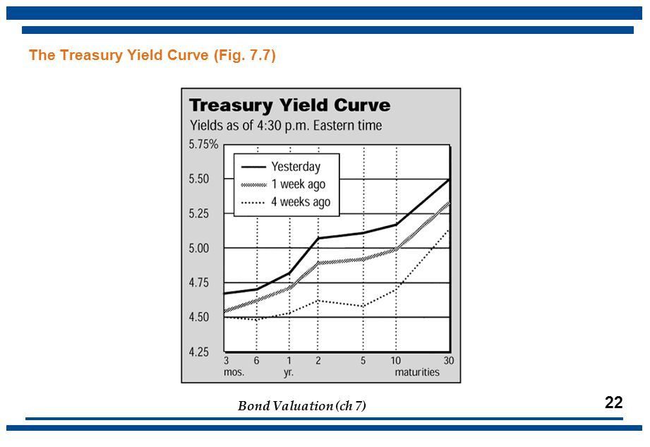 Bond Valuation (ch 7) 22 The Treasury Yield Curve (Fig. 7.7)