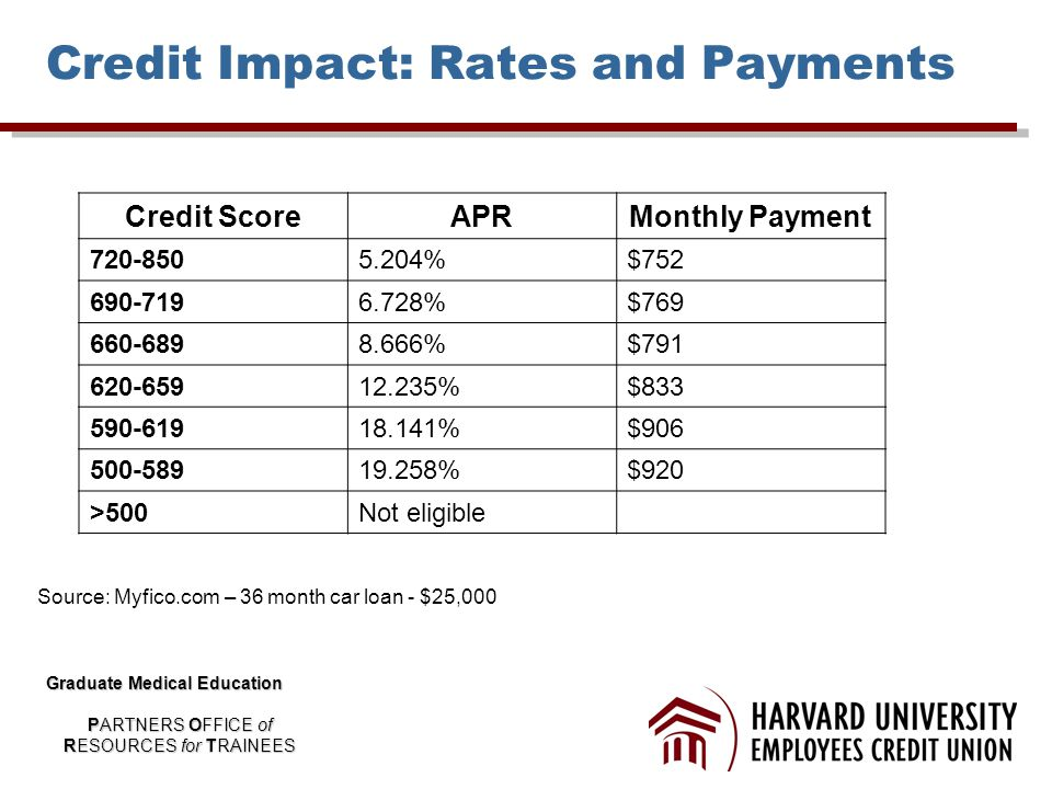 Credit Impact: Rates and Payments Credit ScoreAPRMonthly Payment 720-8505.204%$752 690-7196.728%$769 660-6898.666%$791 620-65912.235%$833 590-61918.141%$906 500-58919.258%$920 >500Not eligible Source: Myfico.com – 36 month car loan - $25,000 Graduate Medical Education PARTNERS OFFICE of RESOURCES for TRAINEES