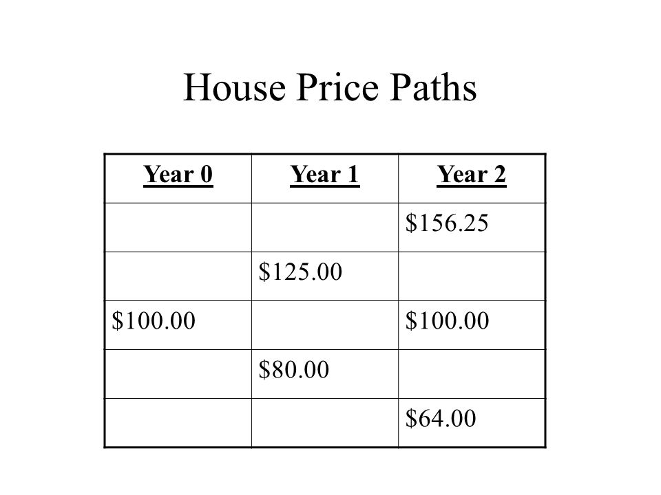 House Price Paths Year 0Year 1Year 2 $156.25 $125.00 $100.00 $80.00 $64.00