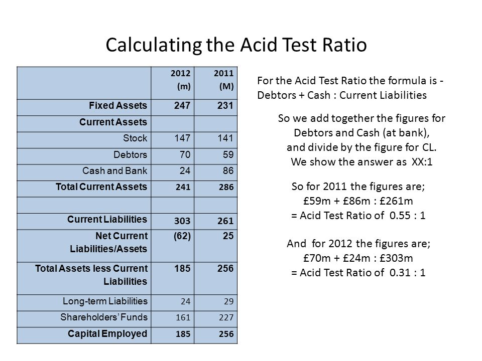 Calculating the Acid Test Ratio 2012 (m) 2011 (M) Fixed Assets247231 Current Assets Stock147141 Debtors7059 Cash and Bank2486 Total Current Assets 241286 Current Liabilities 303261 Net Current Liabilities/Assets (62)25 Total Assets less Current Liabilities 185256 Long-term Liabilities 2429 Shareholders' Funds 161227 Capital Employed 185256 For the Acid Test Ratio the formula is - Debtors + Cash : Current Liabilities So for 2011 the figures are; £59m + £86m : £261m = Acid Test Ratio of 0.55 : 1 So we add together the figures for Debtors and Cash (at bank), and divide by the figure for CL.