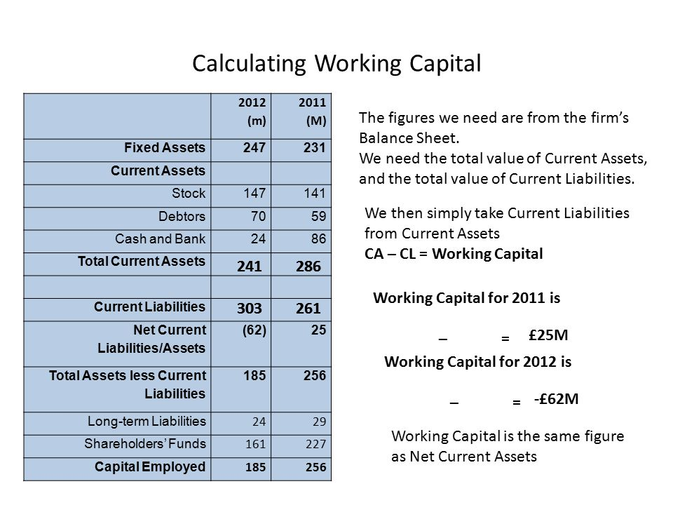 Calculating Working Capital 2012 (m) 2011 (M) Fixed Assets247231 Current Assets Stock147141 Debtors7059 Cash and Bank2486 Total Current Assets Current