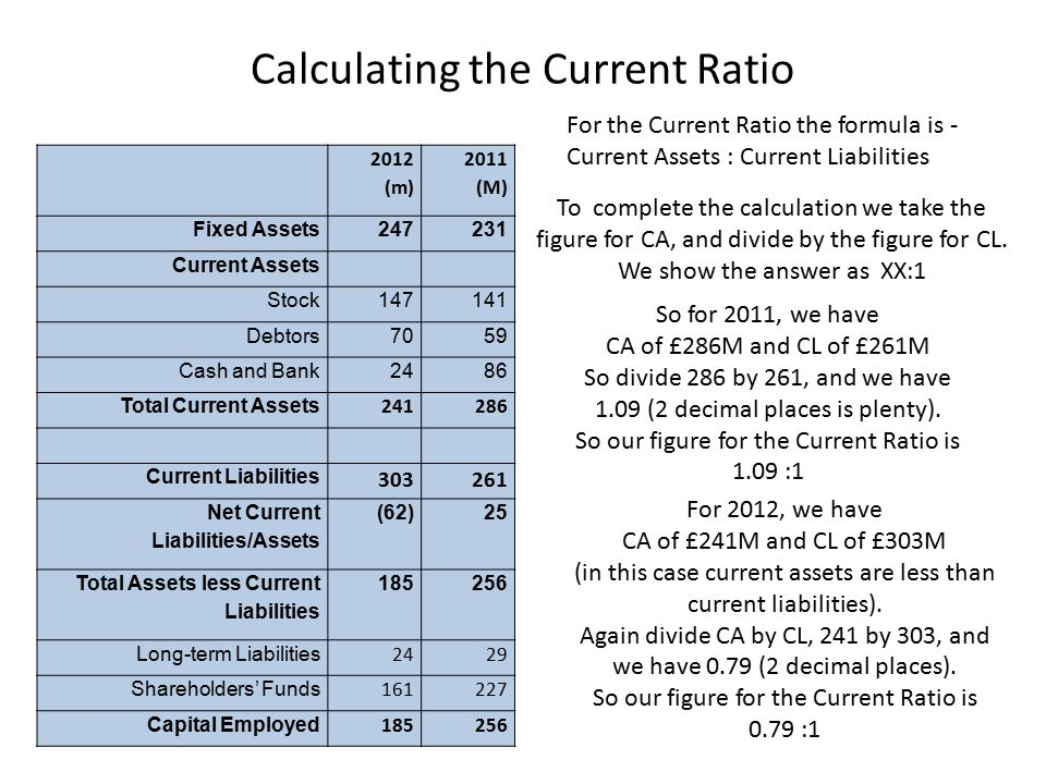 Commenting on the Current Ratio- what do the figures we have calculated tell us.