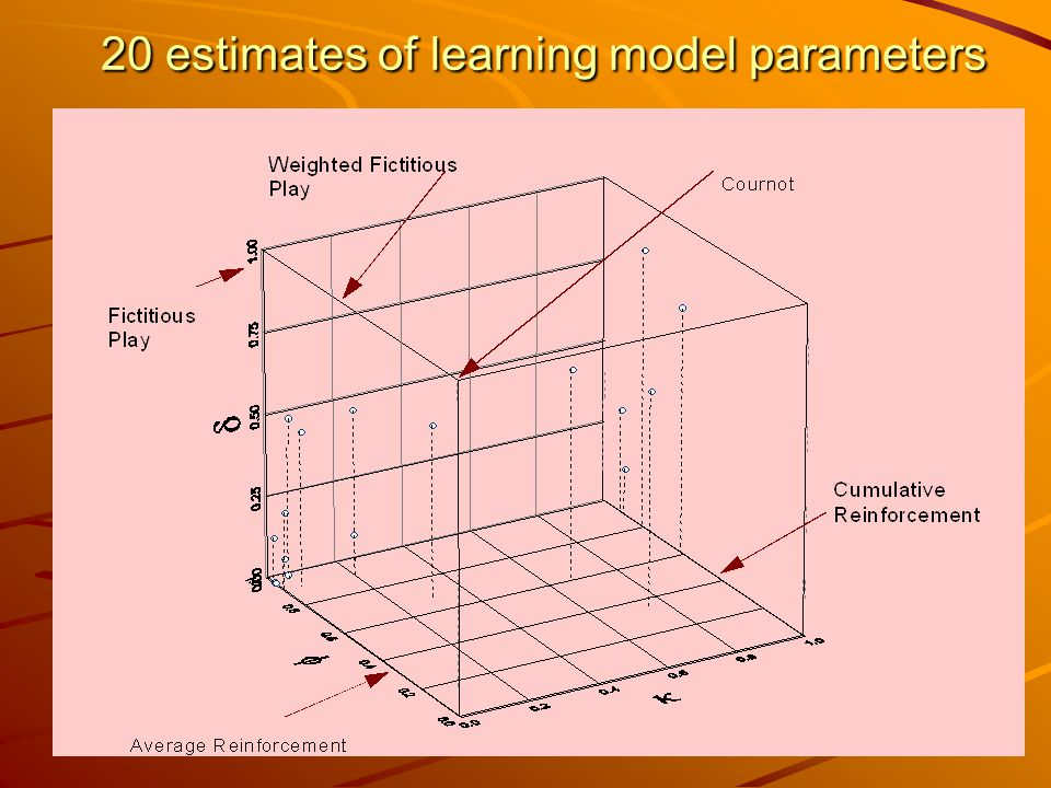 20 estimates of learning model parameters 20 estimates of learning model parameters